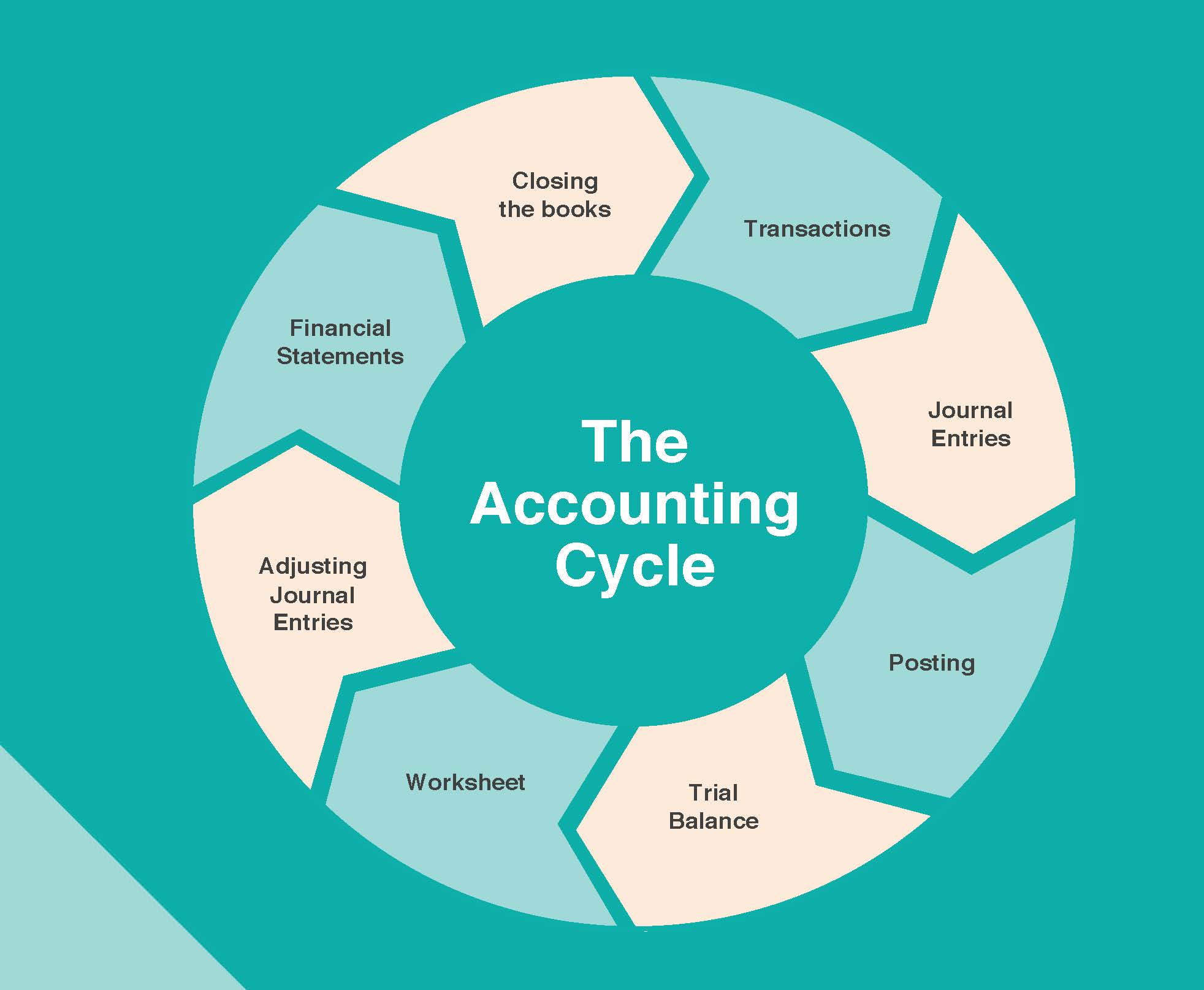The Accounting Cycle Aa Flowchart And Accounting Cyclepage3